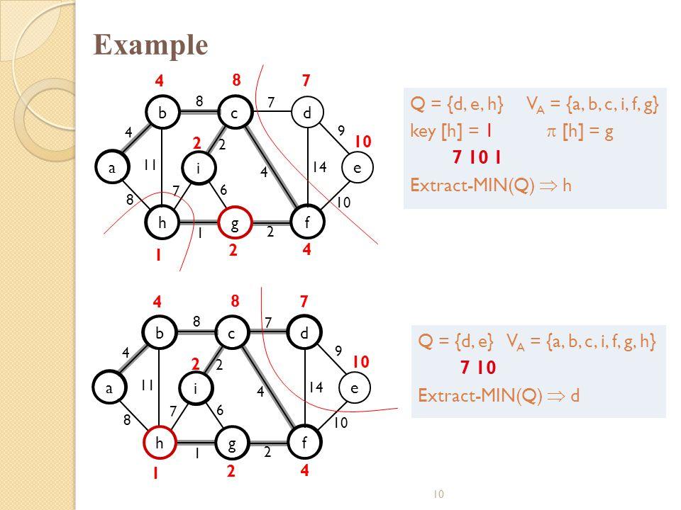 Example Q = {d, e, h} VA = {a, b, c, i, f, g} key [h] = 1  [h] = g